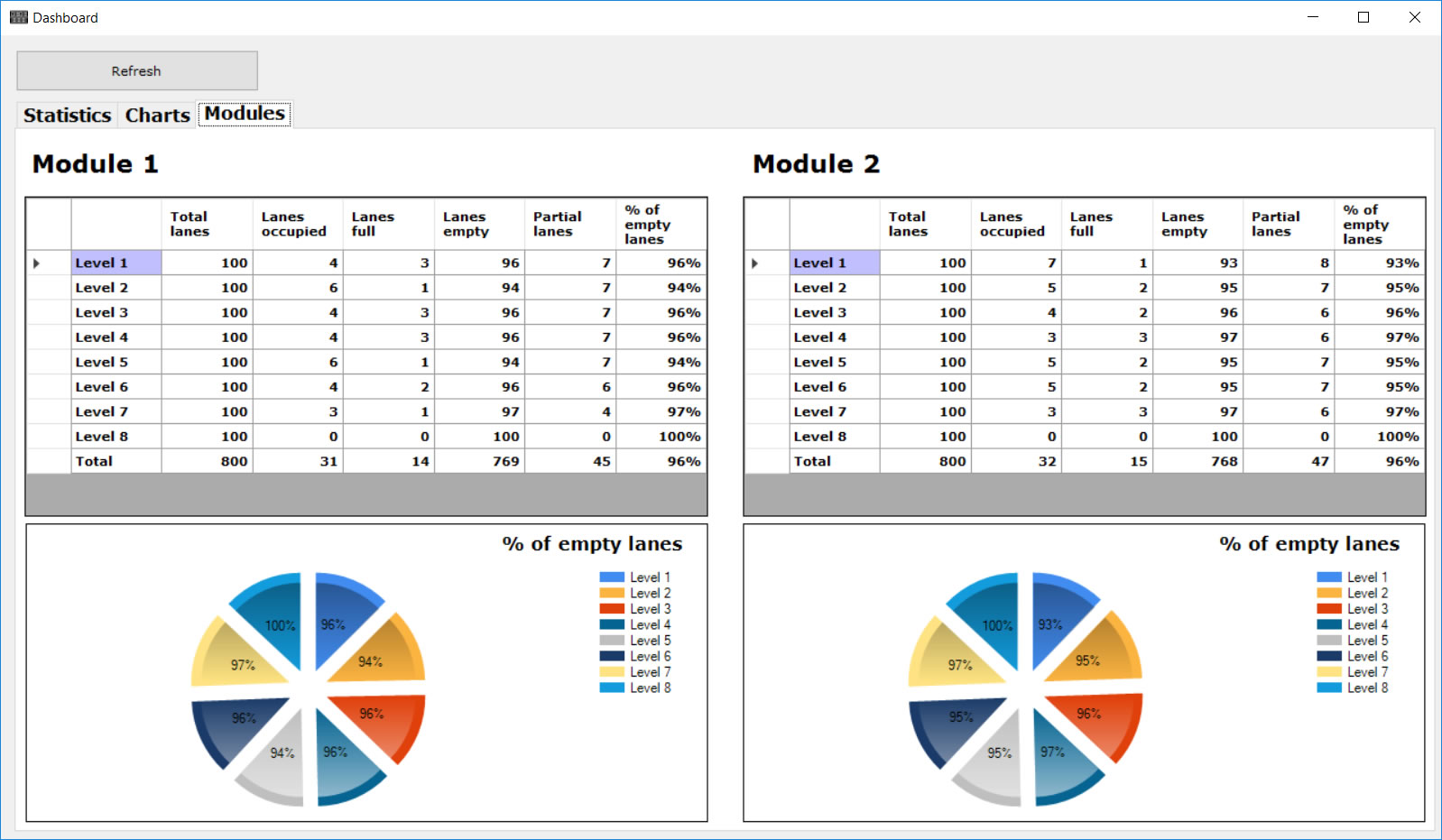 WMS and MES reports dashboard
